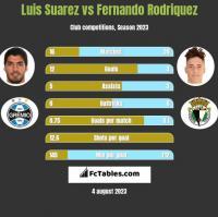 Luis Suarez vs Fernando Rodriquez h2h player stats