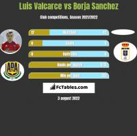Luis Valcarce vs Borja Sanchez h2h player stats