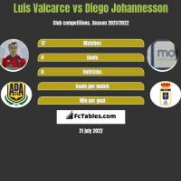 Luis Valcarce vs Diego Johannesson h2h player stats