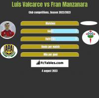 Luis Valcarce vs Fran Manzanara h2h player stats