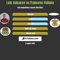 Luis Valcarce vs Francesc Fullana h2h player stats