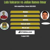 Luis Valcarce vs Julian Ramos Omar h2h player stats