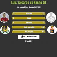 Luis Valcarce vs Nacho Gil h2h player stats