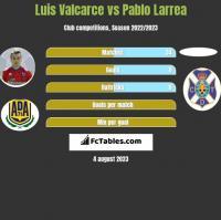 Luis Valcarce vs Pablo Larrea h2h player stats