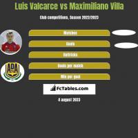 Luis Valcarce vs Maximiliano Villa h2h player stats