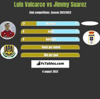 Luis Valcarce vs Jimmy Suarez h2h player stats