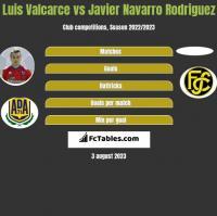 Luis Valcarce vs Javier Navarro Rodriguez h2h player stats