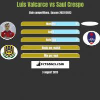 Luis Valcarce vs Saul Crespo h2h player stats