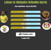 Luisao vs Alejandro Grimaldo Garcia h2h player stats