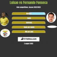 Luisao vs Fernando Fonseca h2h player stats