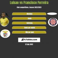 Luisao vs Francisco Ferreira h2h player stats