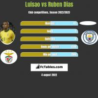 Luisao vs Ruben Dias h2h player stats