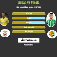 Luisao vs Varela h2h player stats