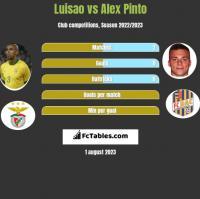 Luisao vs Alex Pinto h2h player stats