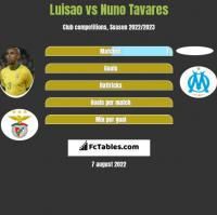 Luisao vs Nuno Tavares h2h player stats