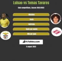 Luisao vs Tomas Tavares h2h player stats