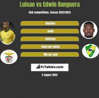 Luisao vs Edwin Banguera h2h player stats