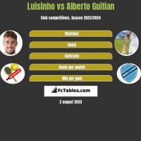 Luisinho vs Alberto Guitian h2h player stats