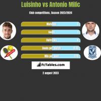 Luisinho vs Antonio Milic h2h player stats
