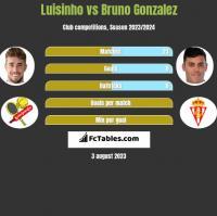 Luisinho vs Bruno Gonzalez h2h player stats