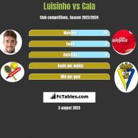 Luisinho vs Cala h2h player stats