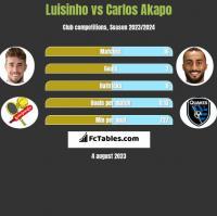 Luisinho vs Carlos Akapo h2h player stats