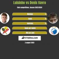 Luisinho vs Denis Vavro h2h player stats