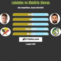 Luisinho vs Dimitris Siovas h2h player stats