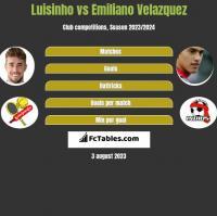 Luisinho vs Emiliano Velazquez h2h player stats
