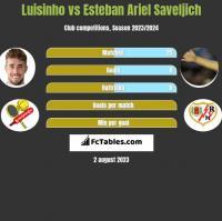 Luisinho vs Esteban Ariel Saveljich h2h player stats