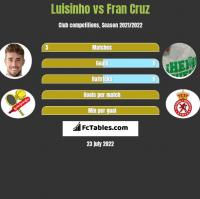 Luisinho vs Fran Cruz h2h player stats