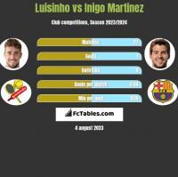 Luisinho vs Inigo Martinez h2h player stats