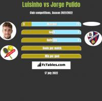 Luisinho vs Jorge Pulido h2h player stats