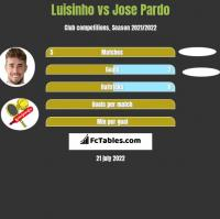 Luisinho vs Jose Pardo h2h player stats