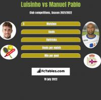 Luisinho vs Manuel Pablo h2h player stats