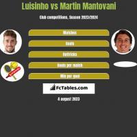 Luisinho vs Martin Mantovani h2h player stats