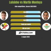 Luisinho vs Martin Montoya h2h player stats