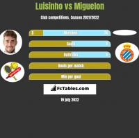 Luisinho vs Miguelon h2h player stats