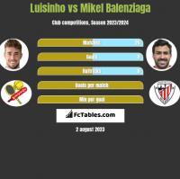 Luisinho vs Mikel Balenziaga h2h player stats