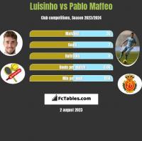 Luisinho vs Pablo Maffeo h2h player stats