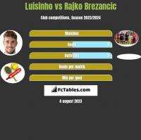 Luisinho vs Rajko Brezancić h2h player stats