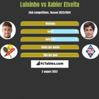 Luisinho vs Xabier Etxeita h2h player stats