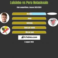 Luisinho vs Peru Nolaskoain h2h player stats