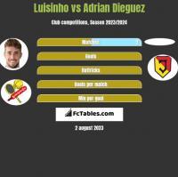 Luisinho vs Adrian Dieguez h2h player stats