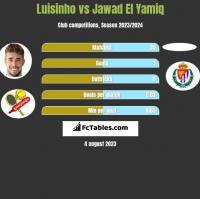 Luisinho vs Jawad El Yamiq h2h player stats