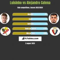 Luisinho vs Alejandro Catena h2h player stats