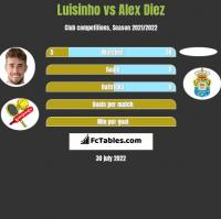 Luisinho vs Alex Diez h2h player stats