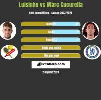 Luisinho vs Marc Cucurella h2h player stats