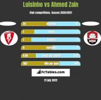 Luisinho vs Ahmed Zain h2h player stats