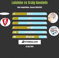 Luisinho vs Craig Goodwin h2h player stats